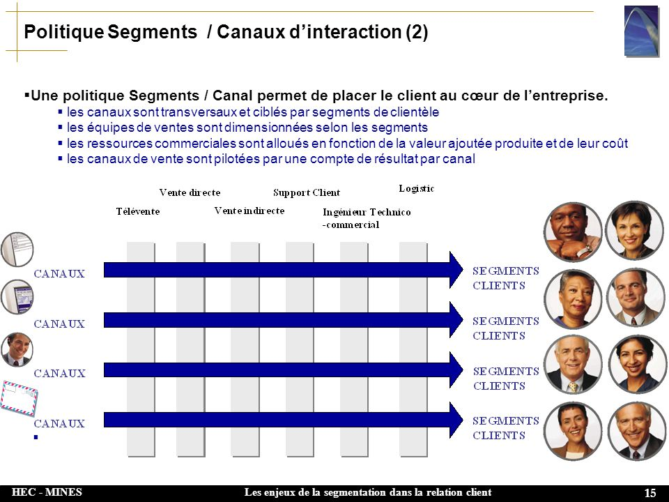 Politique Segments / Canaux d'interaction (2)