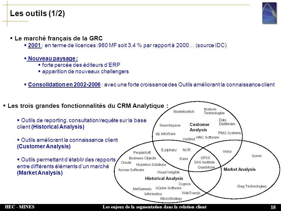 Les outils (1/2) Le marché français de la GRC