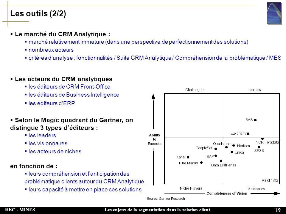 Les outils (2/2) Le marché du CRM Analytique :