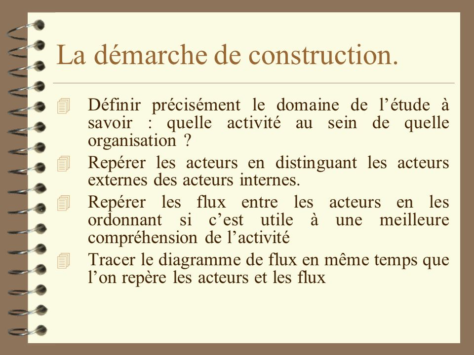 La démarche de construction.