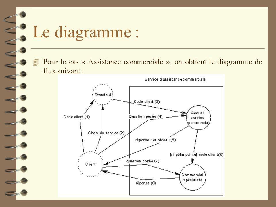 Le diagramme : Pour le cas « Assistance commerciale », on obtient le diagramme de flux suivant :