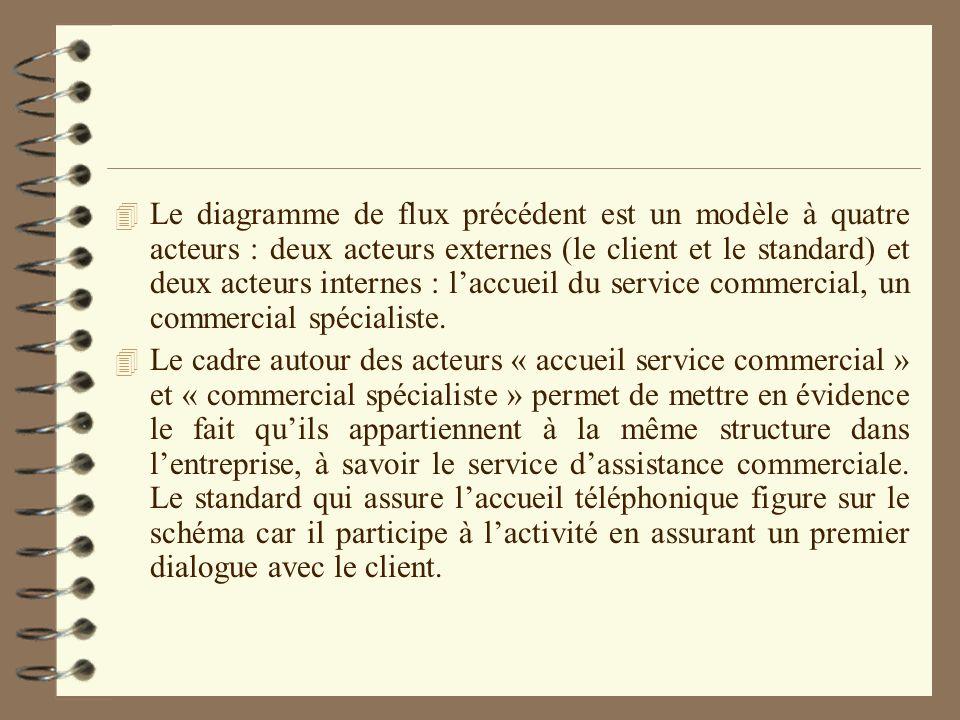 Le diagramme de flux précédent est un modèle à quatre acteurs : deux acteurs externes (le client et le standard) et deux acteurs internes : l'accueil du service commercial, un commercial spécialiste.