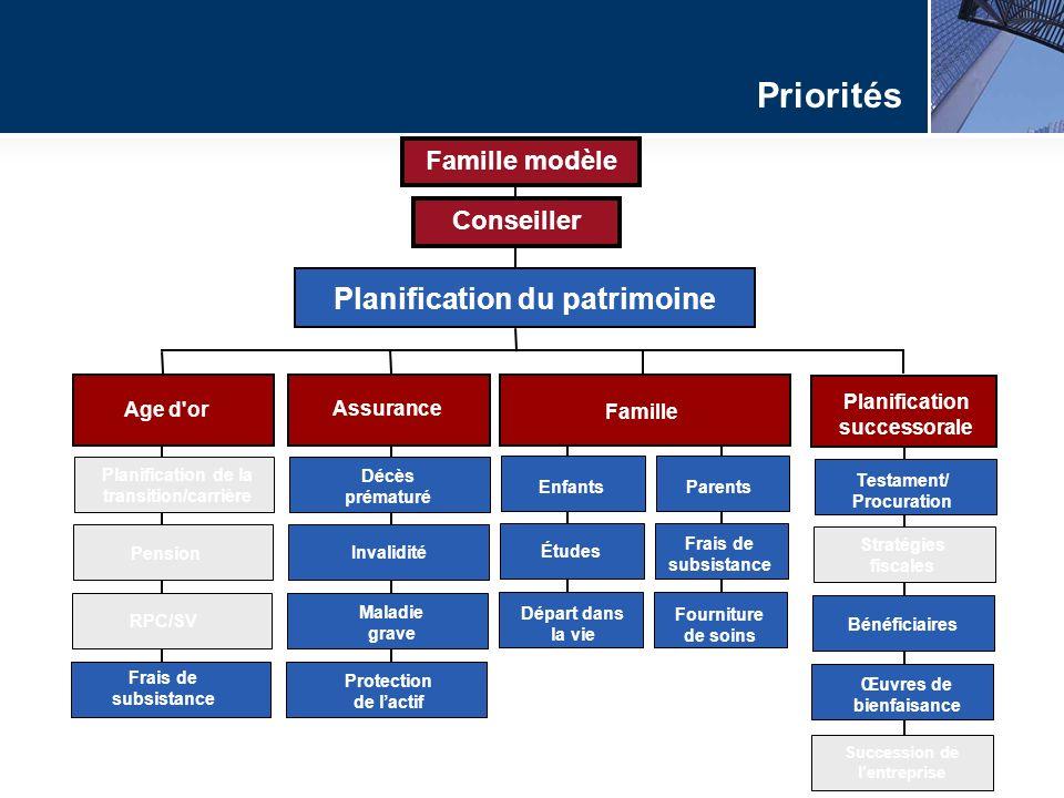 Planification du patrimoine