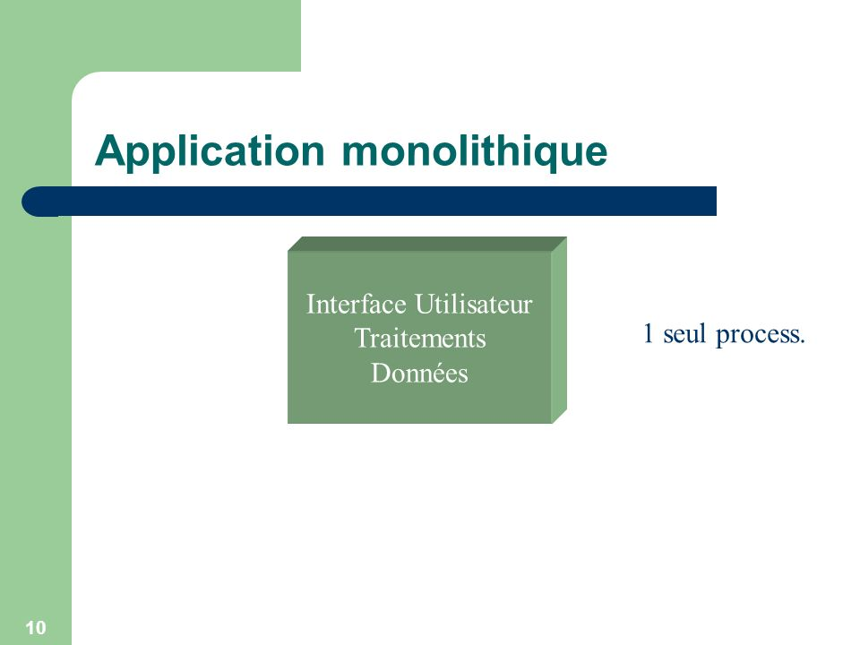 Application monolithique