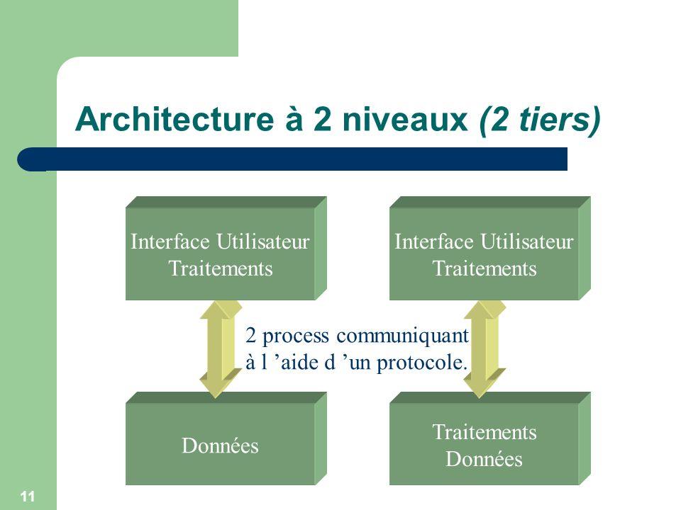 Architecture à 2 niveaux (2 tiers)