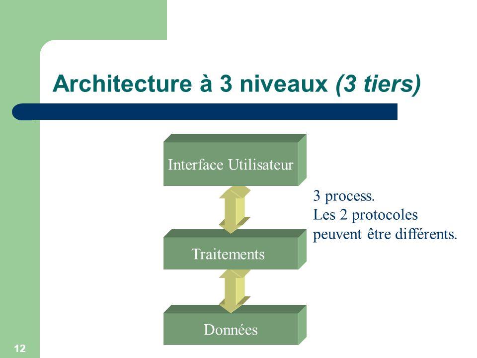 Architecture à 3 niveaux (3 tiers)