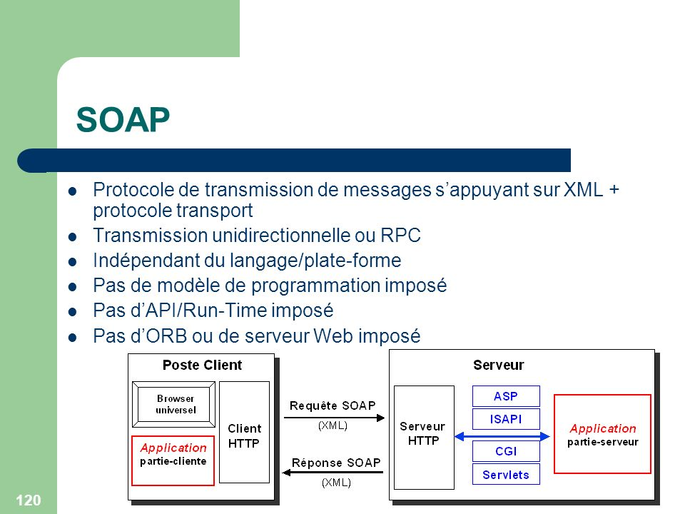 SOAP Protocole de transmission de messages s'appuyant sur XML + protocole transport. Transmission unidirectionnelle ou RPC.