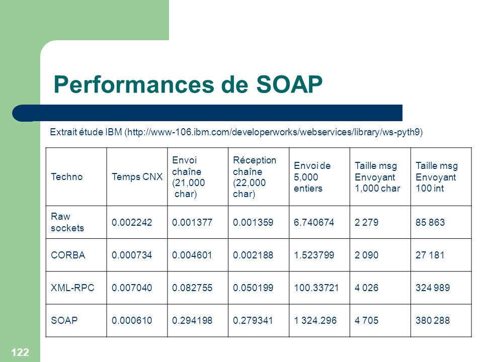 Performances de SOAP Extrait étude IBM (http://www-106.ibm.com/developerworks/webservices/library/ws-pyth9)
