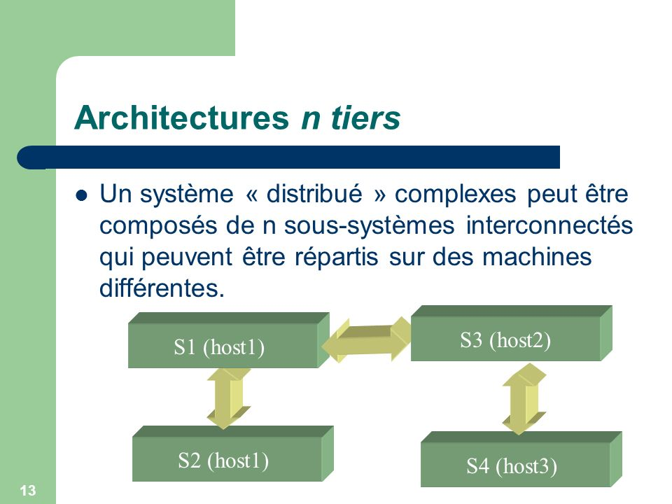 Architectures n tiers
