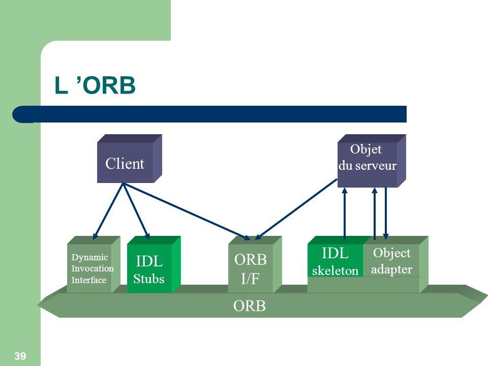L 'ORB Client IDL I/F ORB Objet du serveur Object skeleton adapter
