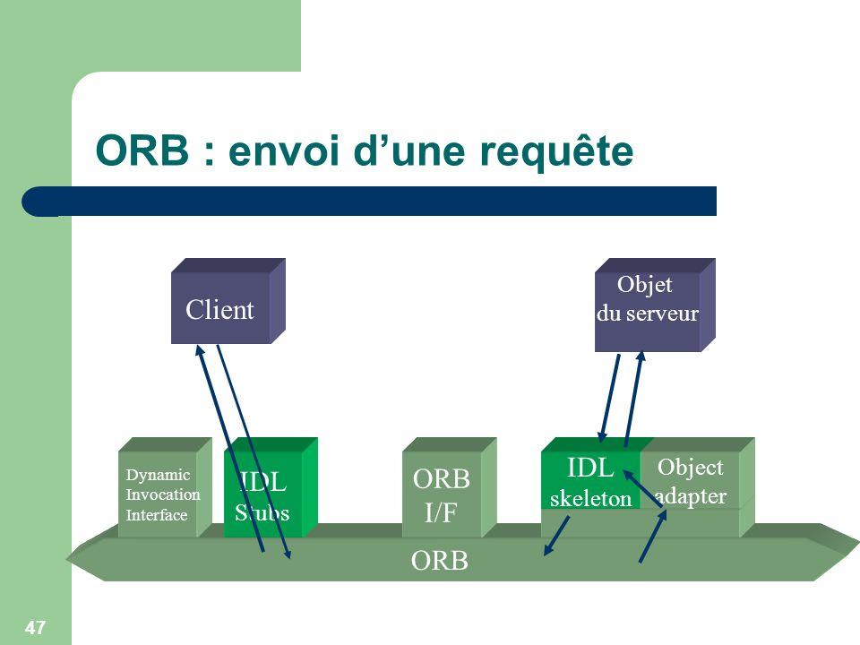 ORB : envoi d'une requête