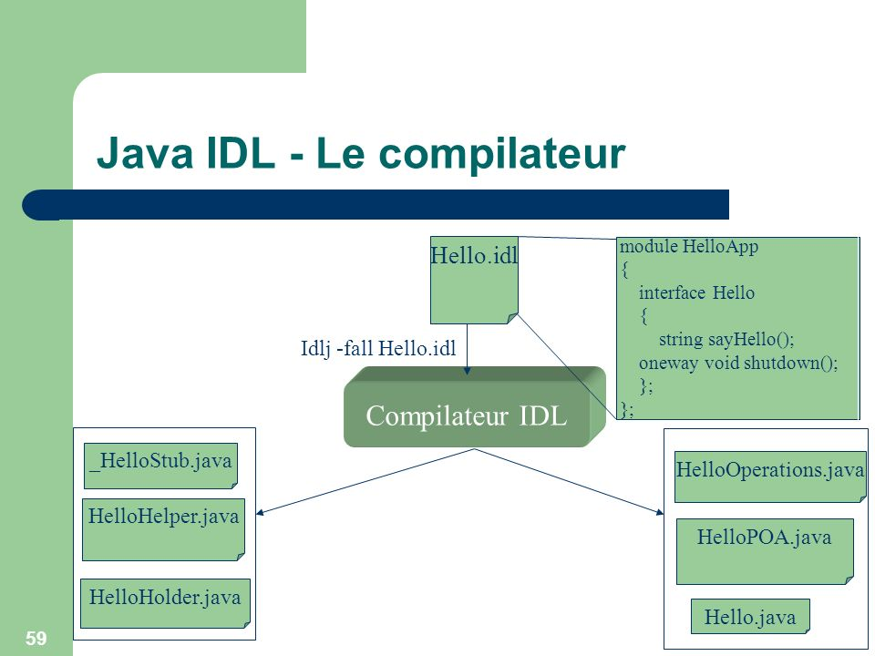 Java IDL - Le compilateur