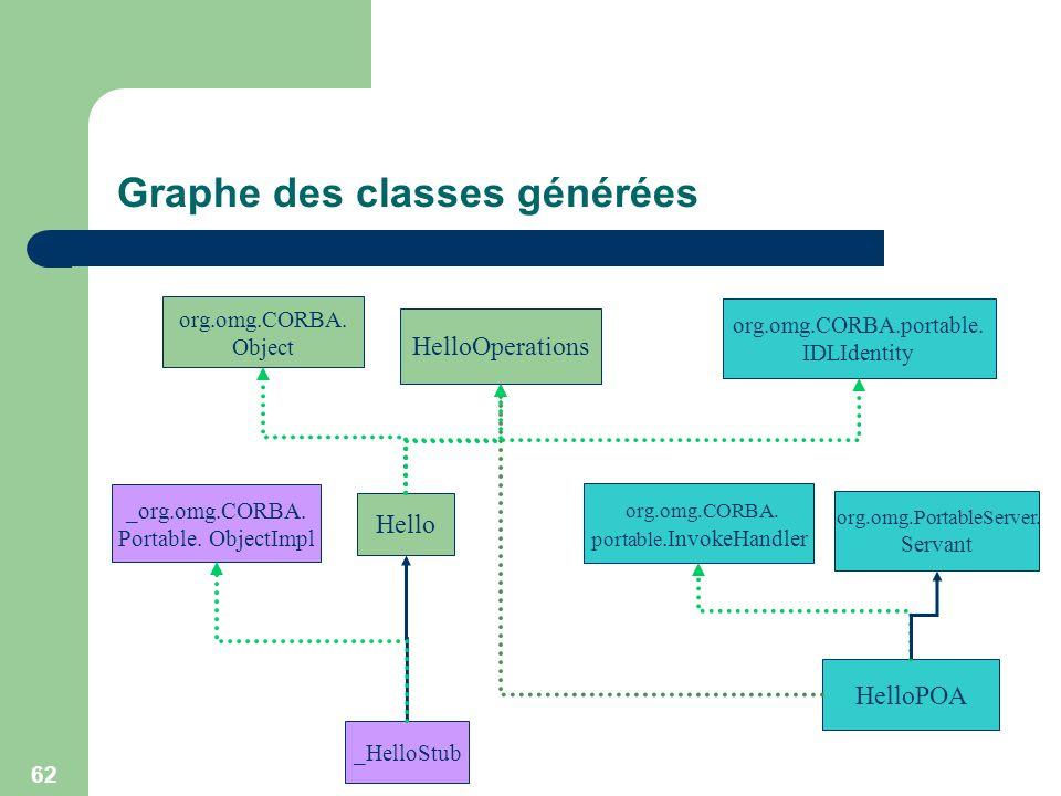 Graphe des classes générées