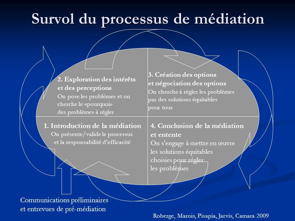 Survol du processus de médiation