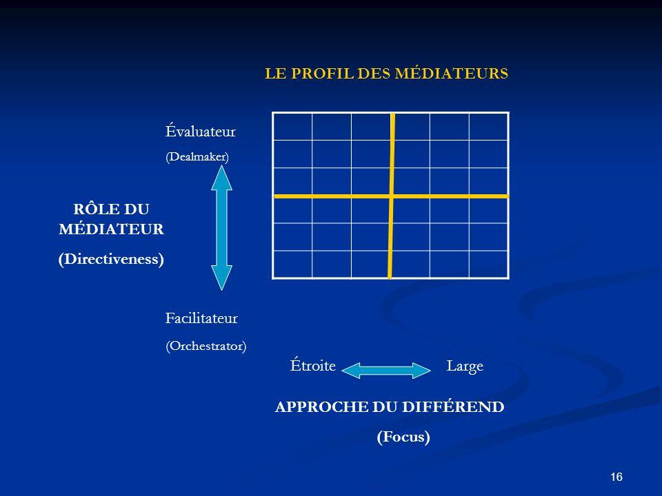 RÔLE DU MÉDIATEUR (Directiveness) (Focus)