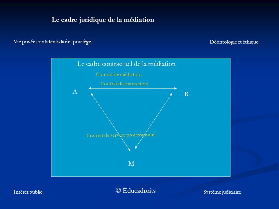 Le cadre juridique de la médiation