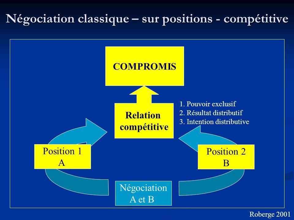 Négociation classique – sur positions - compétitive