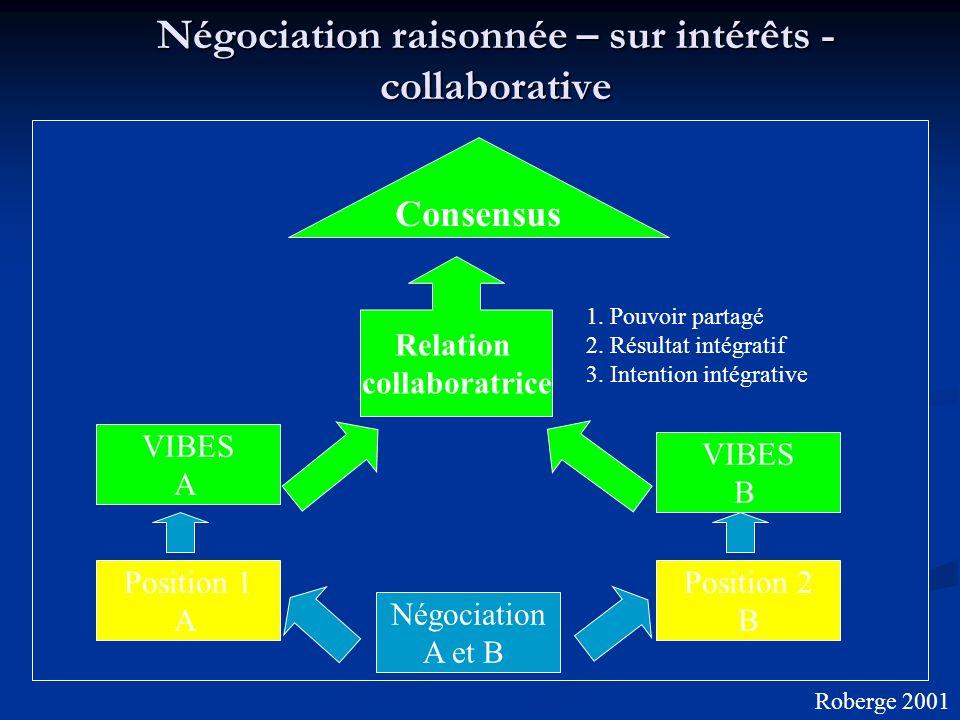 Négociation raisonnée – sur intérêts - collaborative