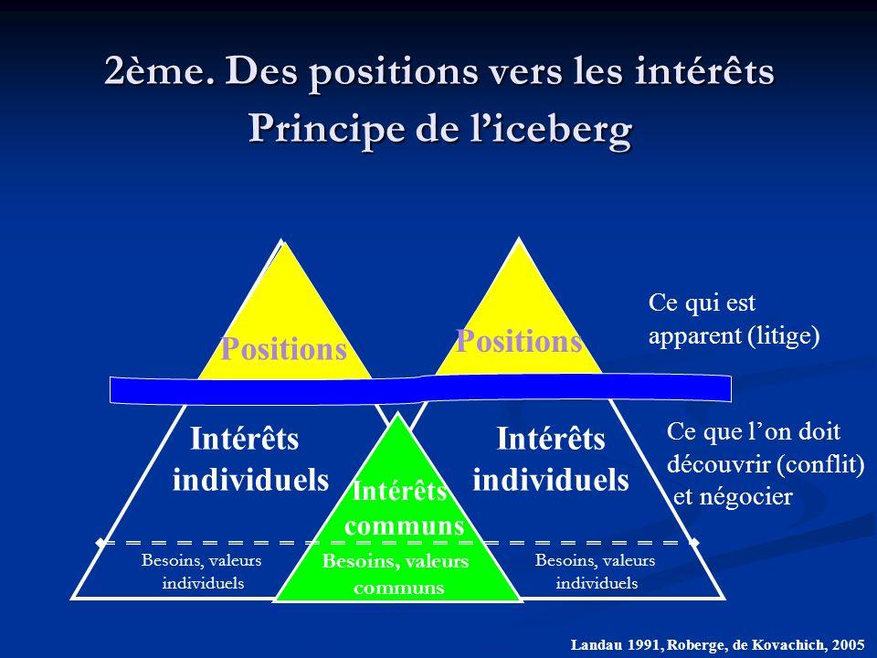 2ème. Des positions vers les intérêts Principe de l'iceberg