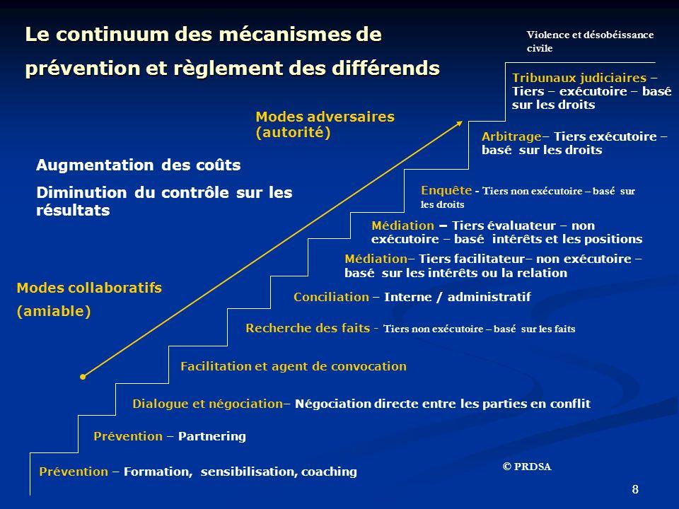 Le continuum des mécanismes de prévention et règlement des différends