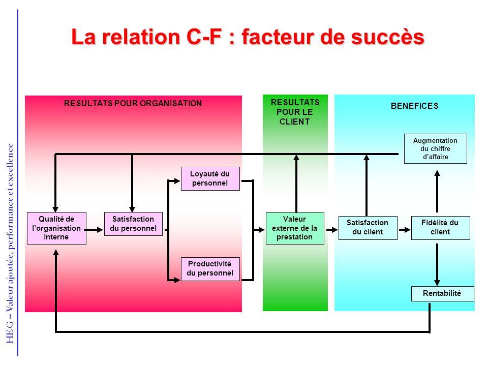 La relation C-F : facteur de succès
