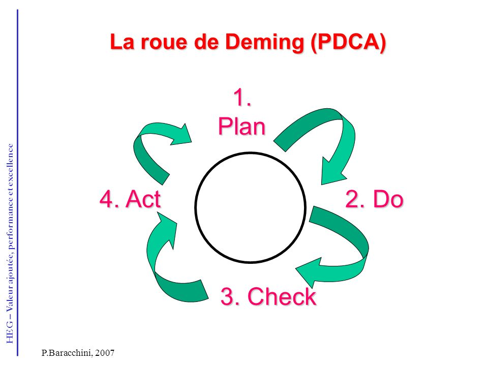 La roue de Deming (PDCA)