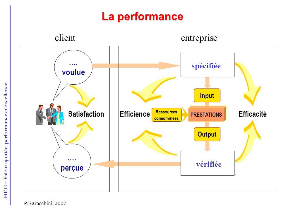 La performance client entreprise …. voulue …. perçue Satisfaction