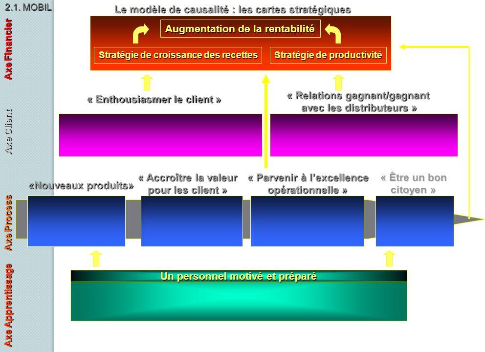 Le modèle de causalité : les cartes stratégiques