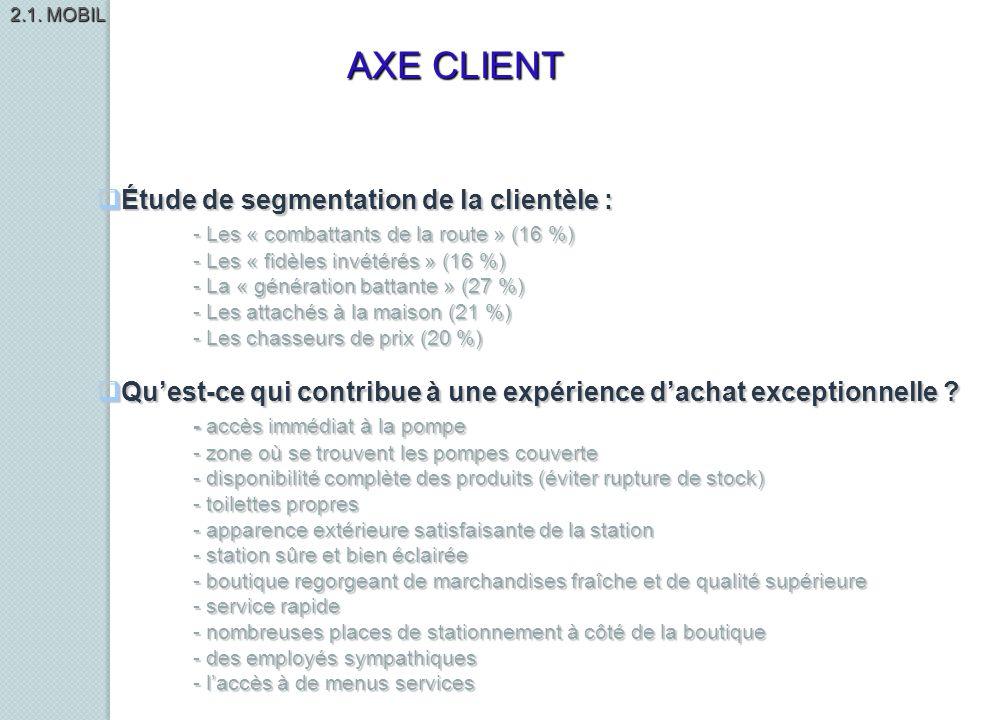AXE CLIENT Étude de segmentation de la clientèle :