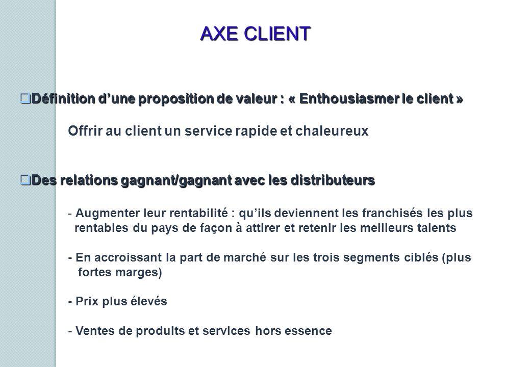 AXE CLIENT Définition d'une proposition de valeur : « Enthousiasmer le client » Offrir au client un service rapide et chaleureux.