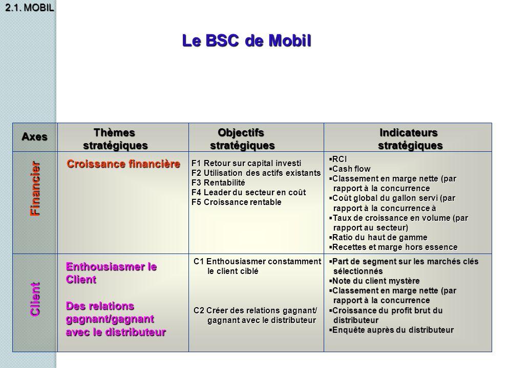 Le BSC de Mobil Financier Client Thèmes stratégiques Objectifs