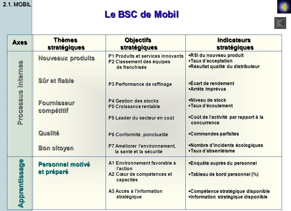 Le BSC de Mobil Processus internes Apprentissage Thèmes stratégiques