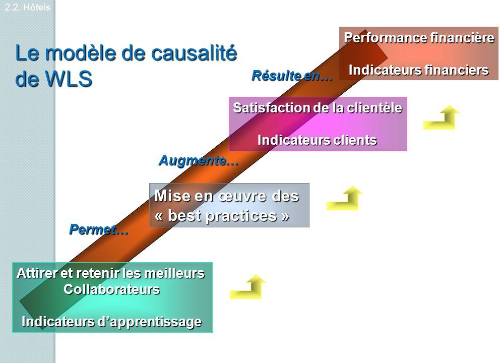 Le modèle de causalité de WLS Mise en œuvre des « best practices »