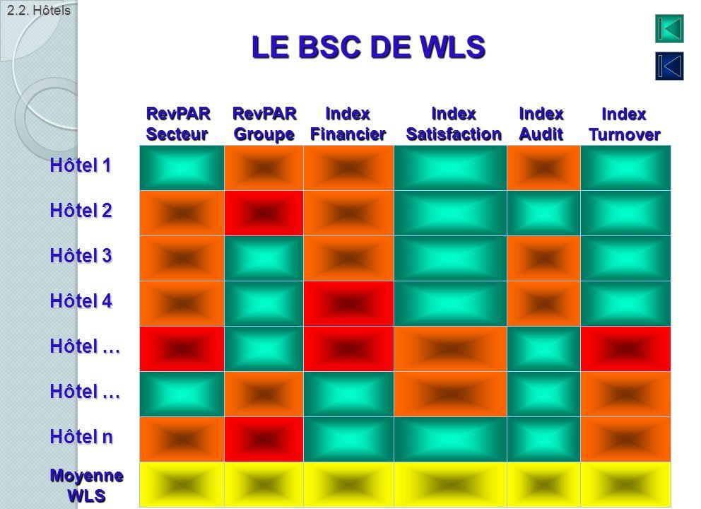 LE BSC DE WLS Hôtel 1 Hôtel 2 Hôtel 3 Hôtel 4 Hôtel … Hôtel … Hôtel n
