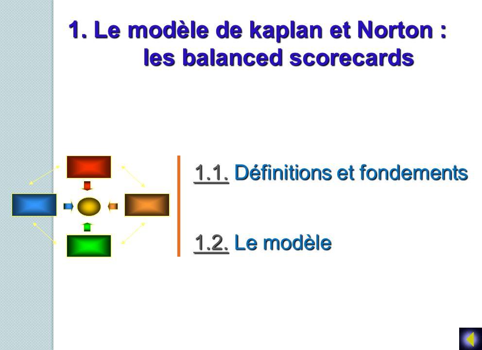 1. Le modèle de kaplan et Norton : les balanced scorecards