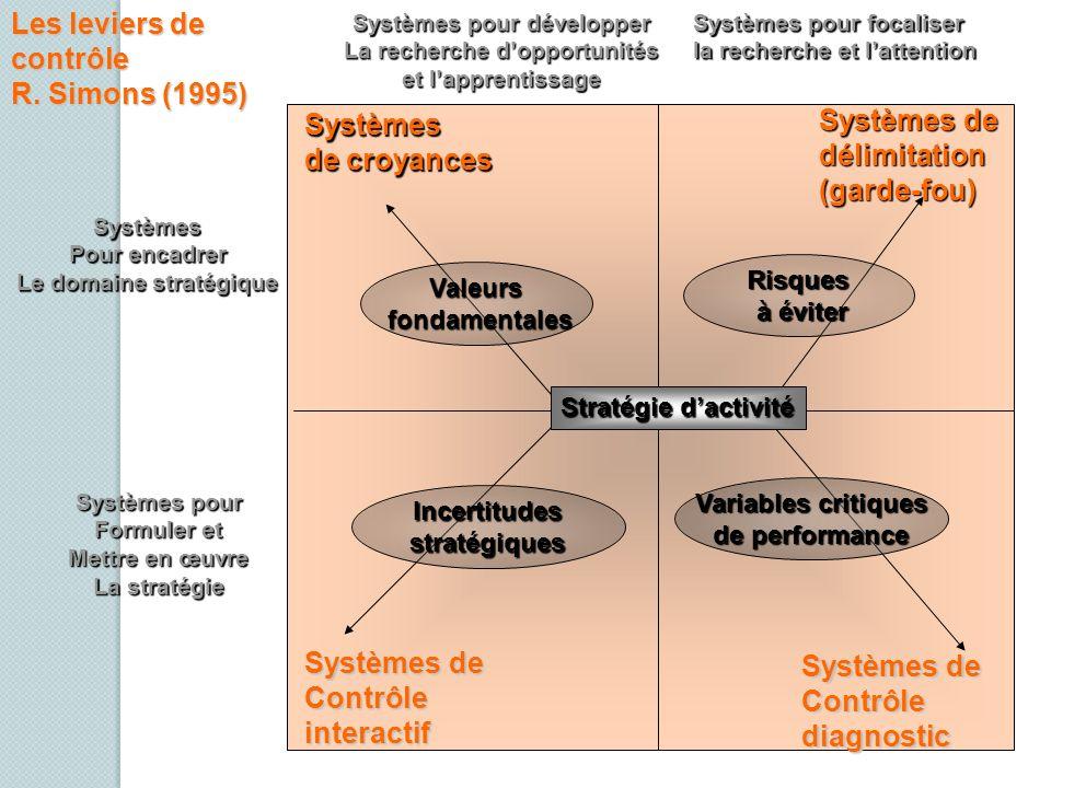 Les leviers de contrôle R. Simons (1995) Systèmes de Systèmes