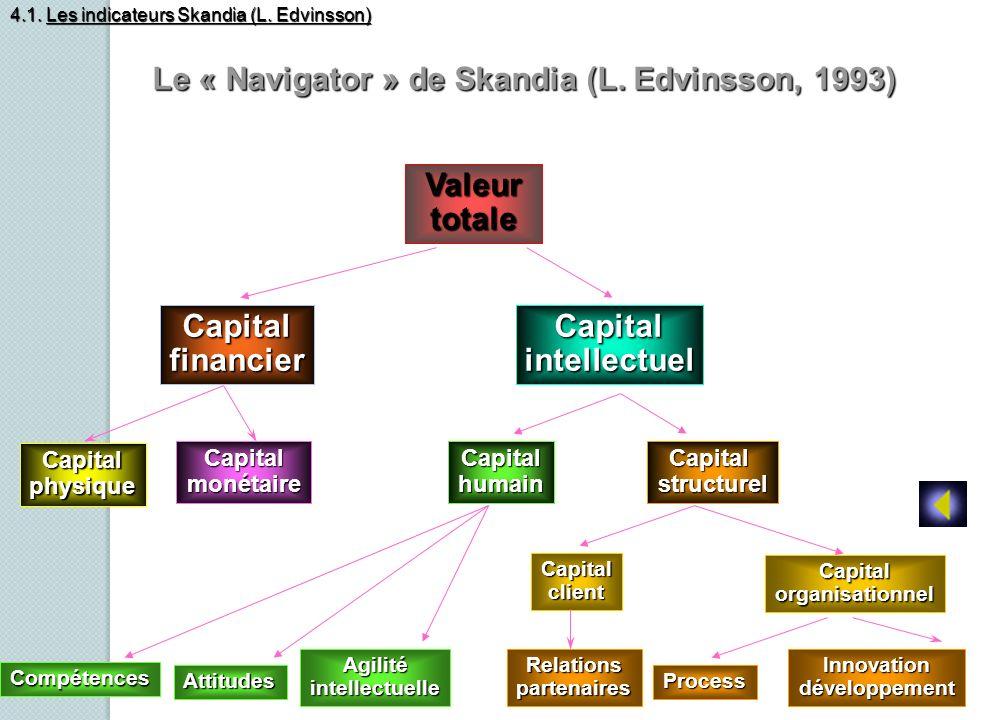 Le « Navigator » de Skandia (L. Edvinsson, 1993)