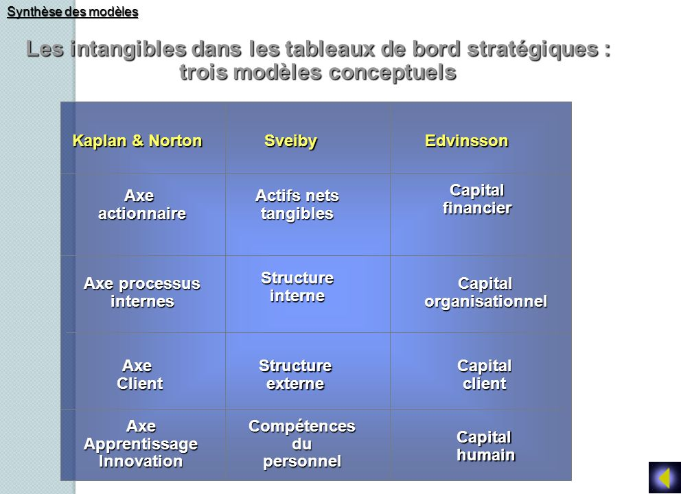 Les intangibles dans les tableaux de bord stratégiques :