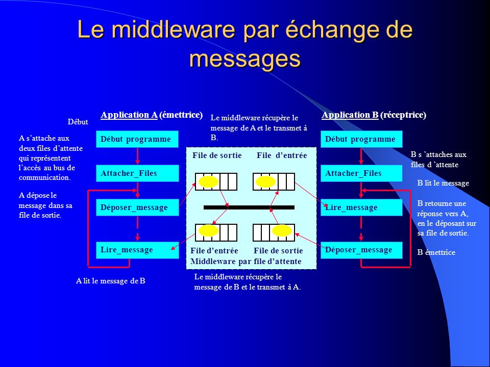 Le middleware par échange de messages