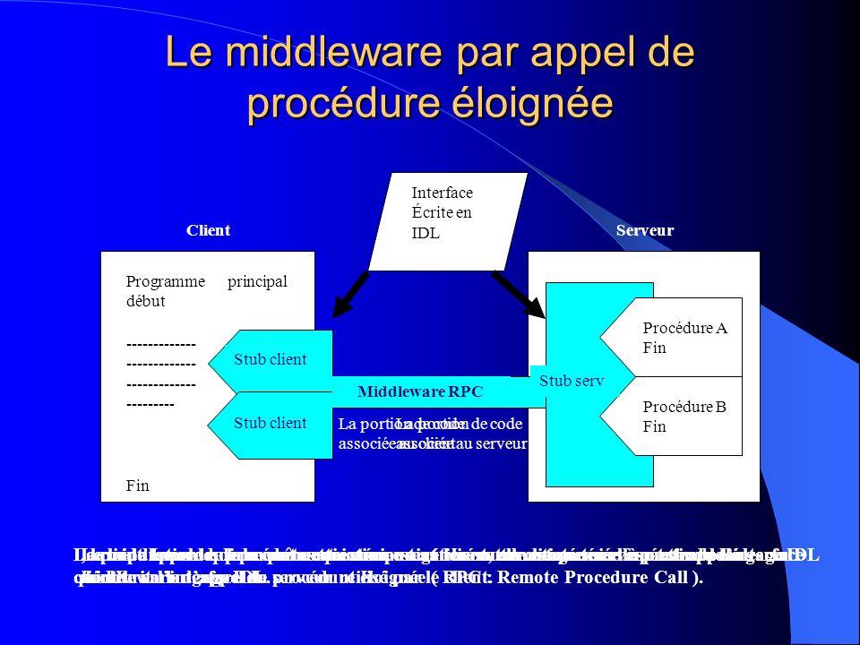 Le middleware par appel de procédure éloignée