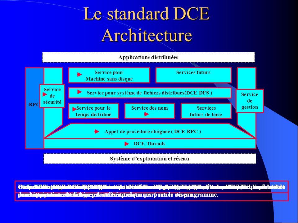 Le standard DCE Architecture