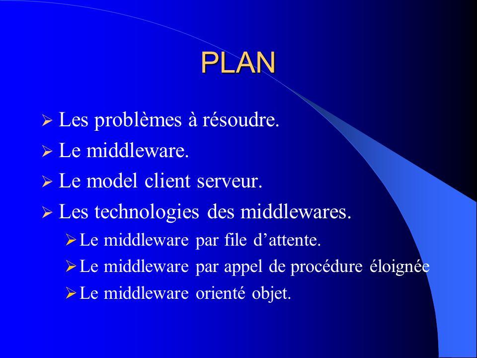 PLAN Les problèmes à résoudre. Le middleware. Le model client serveur.