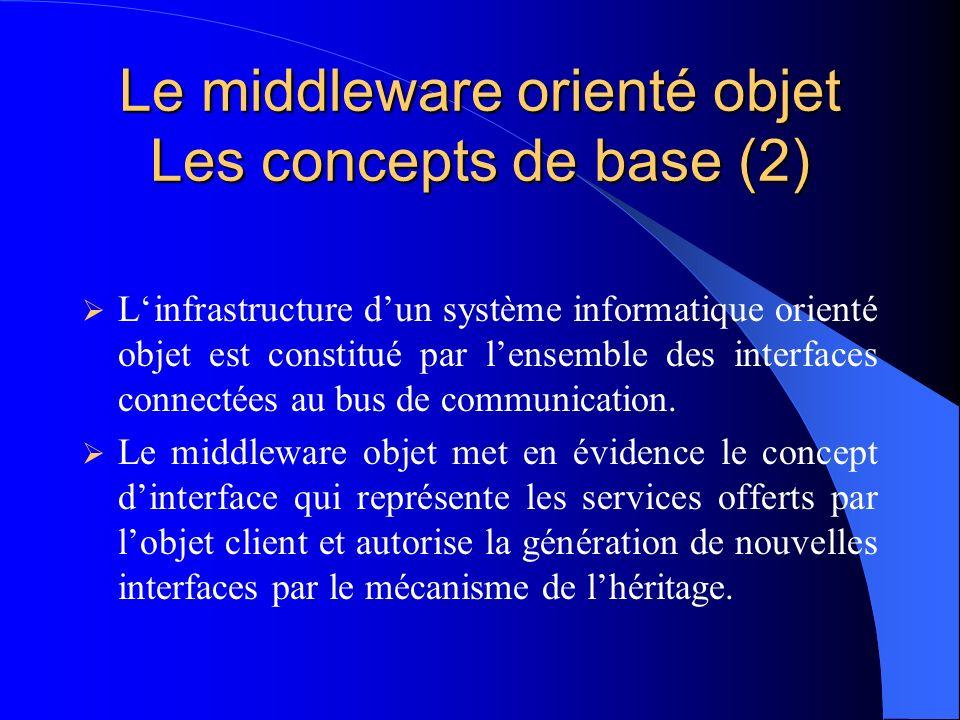 Le middleware orienté objet Les concepts de base (2)