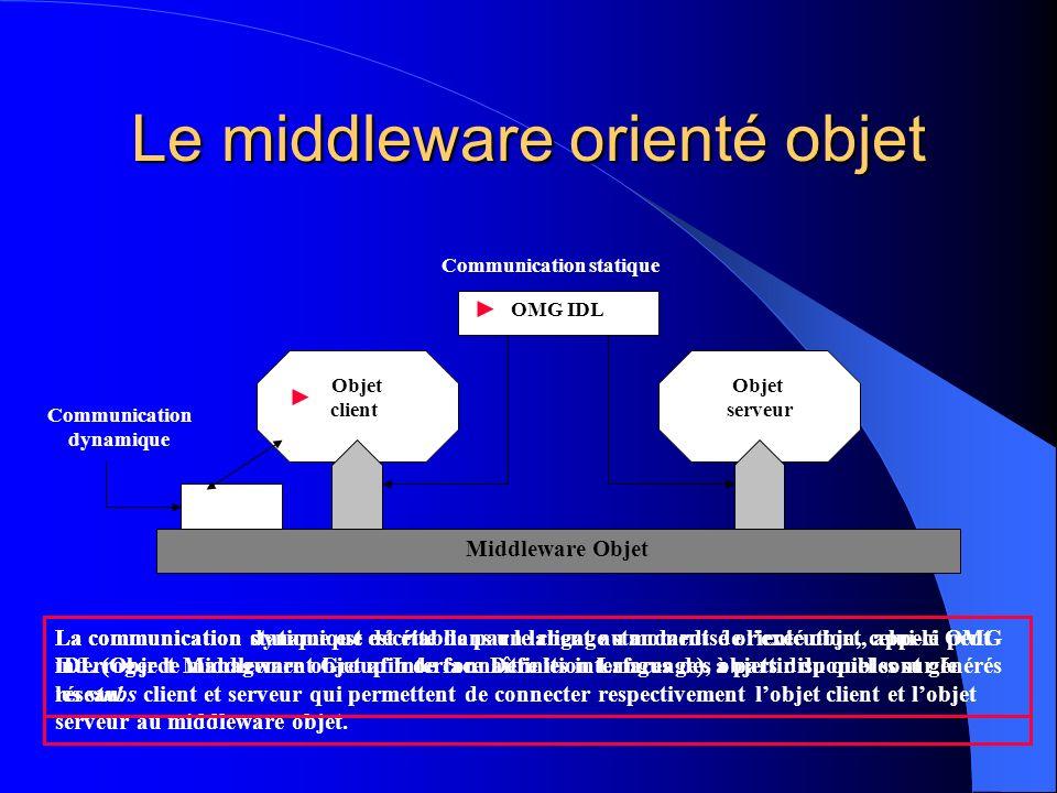 Le middleware orienté objet