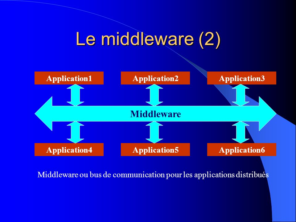 Le middleware (2) Middleware Application1 Application2 Application3