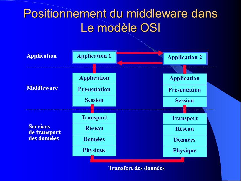 Positionnement du middleware dans Le modèle OSI