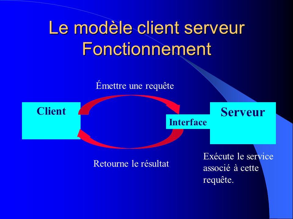 Le modèle client serveur Fonctionnement