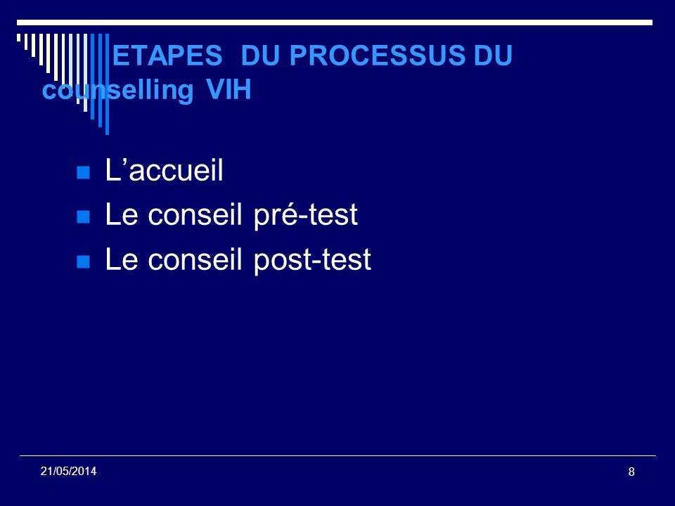 ETAPES DU PROCESSUS DU counselling VIH