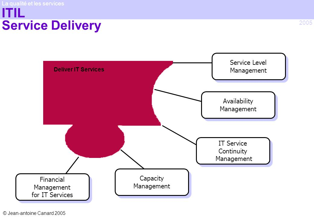 ITIL Service Delivery Service Level Management Availability Management