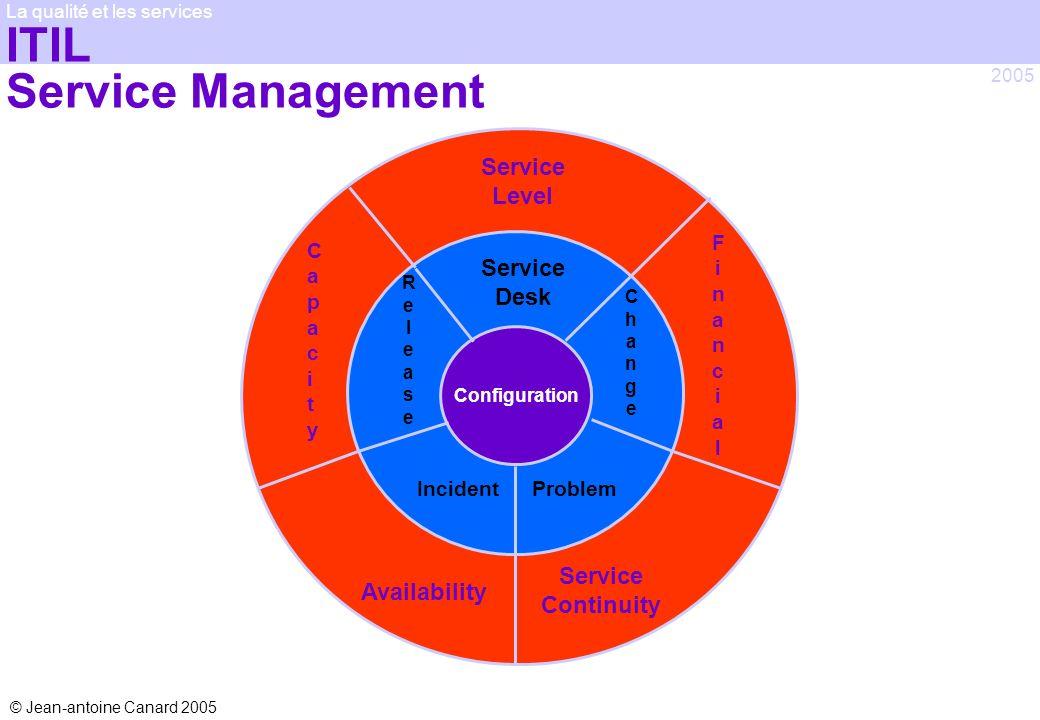 ITIL Service Management